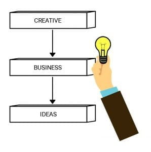 Creative Small Business Ideas. We are giving practical Business ideas about creative small business ideas. Such as What are the essential requirements?