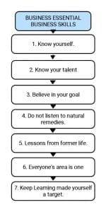 7 Essential Business Skills for Improvement Entrepreneurs
