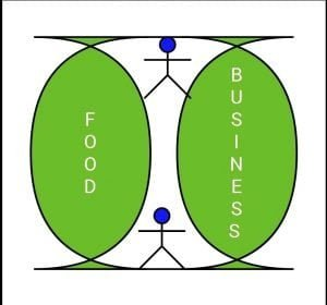 Become successful in food business, here we are discussing 17 most profitable food business ideas We are giving the topic of ideas and requirements