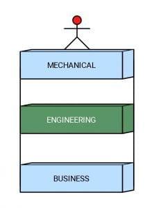 Mechanical Engineering Business ideas