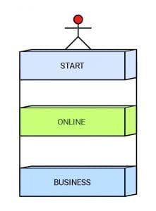How to start your online business 11 steps in start your online business. It's important for successful steps in your online business.
