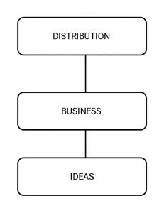 We are giving practical Business ideas about 20 Profitable Distribution Business. It's all new and modern ideas useful to small businessmen.