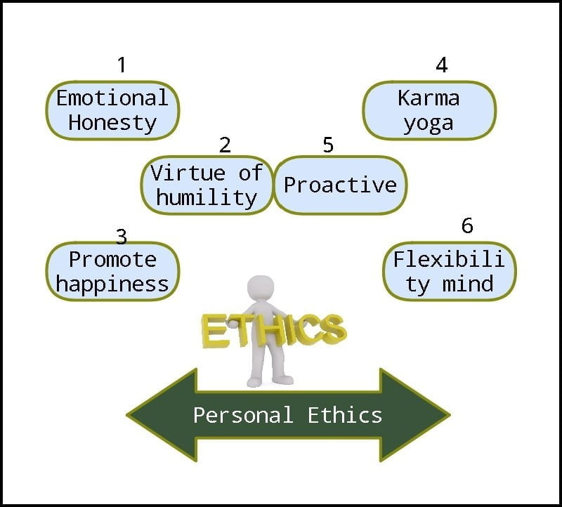 Emotional Honesty, Virtue of humility, Promote happiness, Karma yoga Proactive in personal ethics