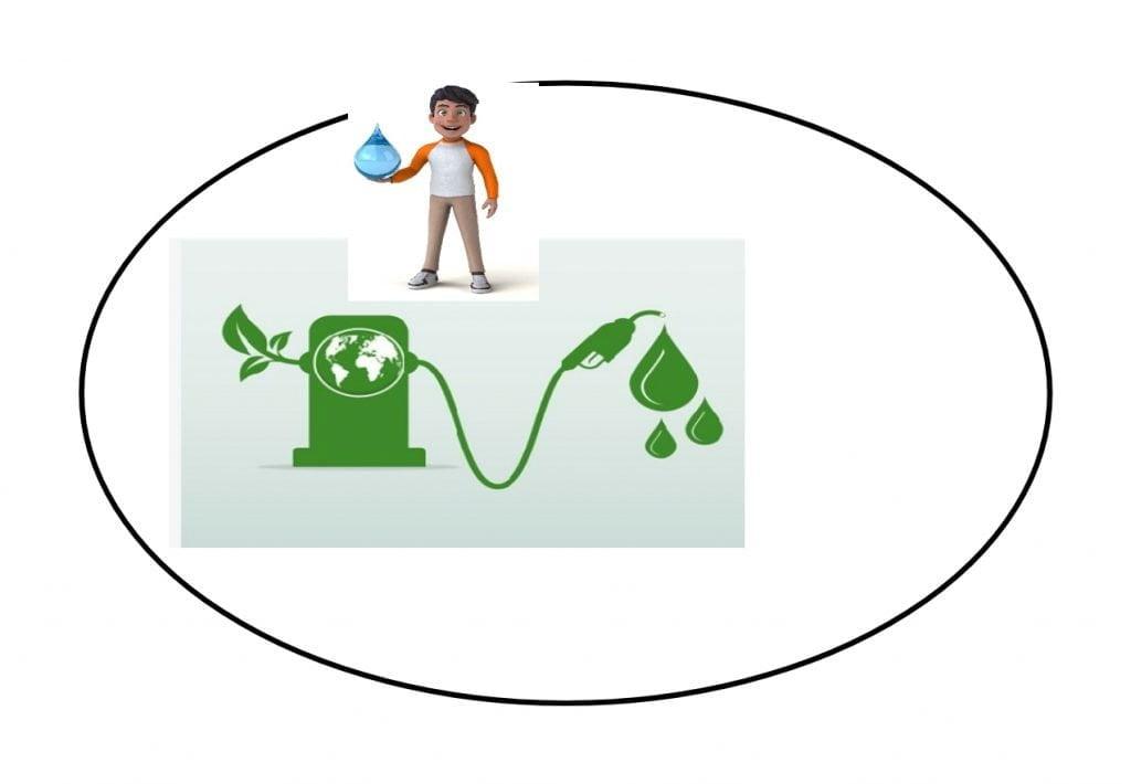 Biodiesel manufacturing Business ideas